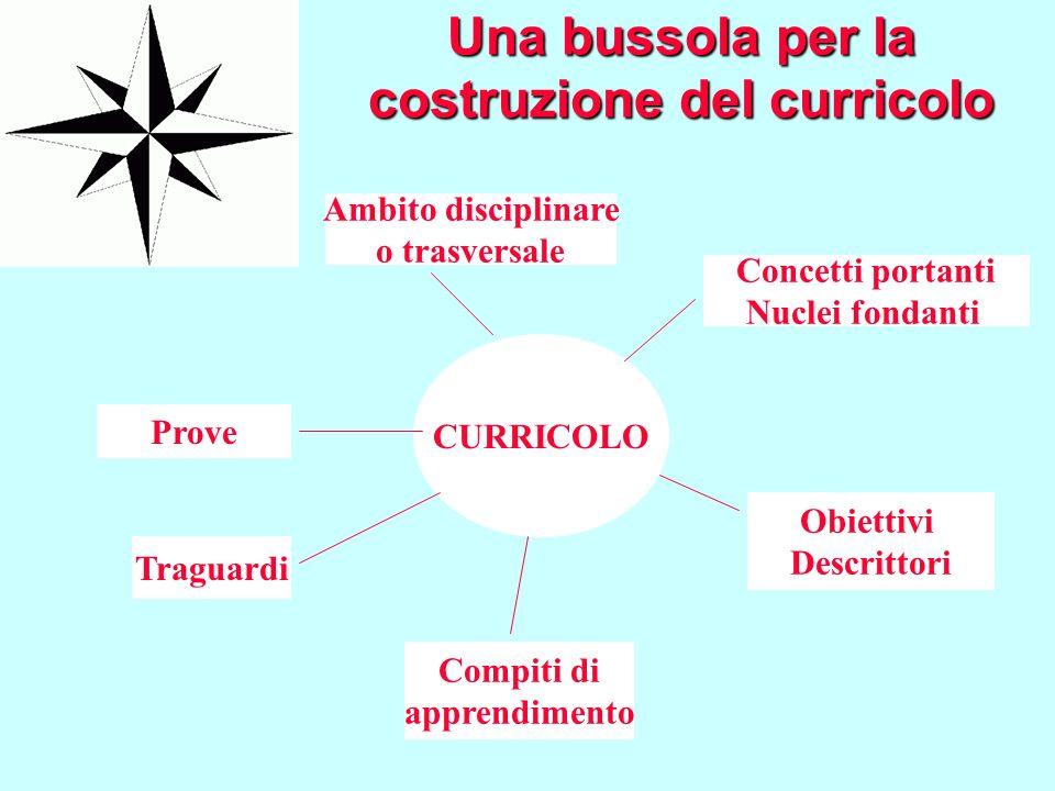 Una bussola per la costruzione del curricolo CURRICOLO Traguardi Ambito disciplinare o trasversale Concetti portanti Nuclei fondanti Obiettivi Descrit