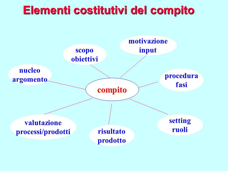 Elementi costitutivi del compito compito nucleo argomento scopo obiettivi motivazione input setting ruoli risultato prodotto procedura fasi valutazion