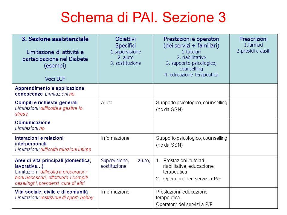 3. Sezione assistenziale Limitazione di attività e partecipazione nel Diabete (esempi) Voci ICF Obiettivi Specifici 1.supervisione 2. aiuto 3. sostitu