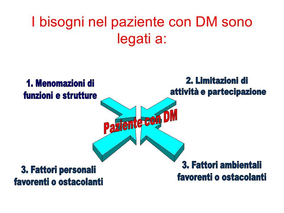 I bisogni nel paziente con DM sono legati a: