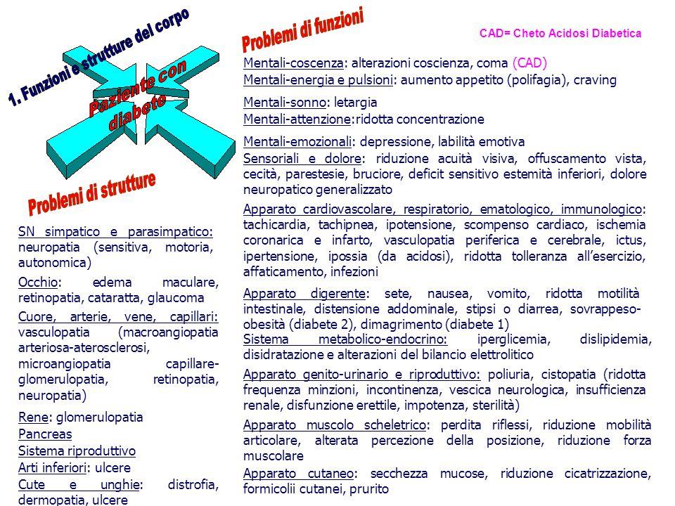 Mentali-energia e pulsioni: aumento appetito (polifagia), craving Apparato digerente: sete, nausea, vomito, ridotta motilità intestinale, distensione