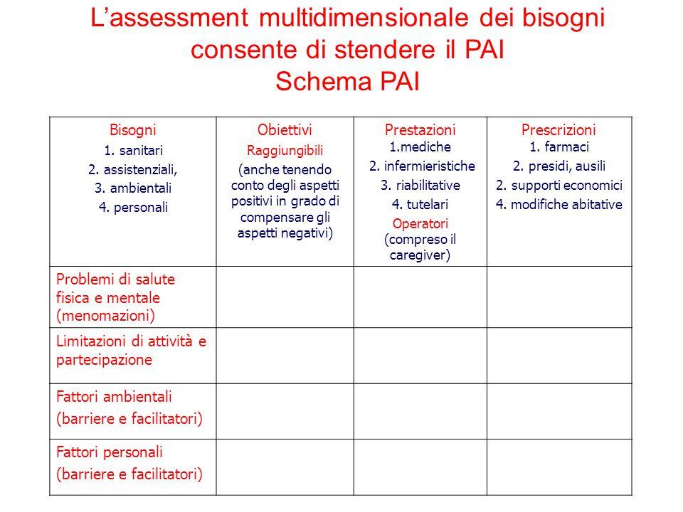 Bisogni 1. sanitari 2. assistenziali, 3. ambientali 4. personali Obiettivi Raggiungibili (anche tenendo conto degli aspetti positivi in grado di compe