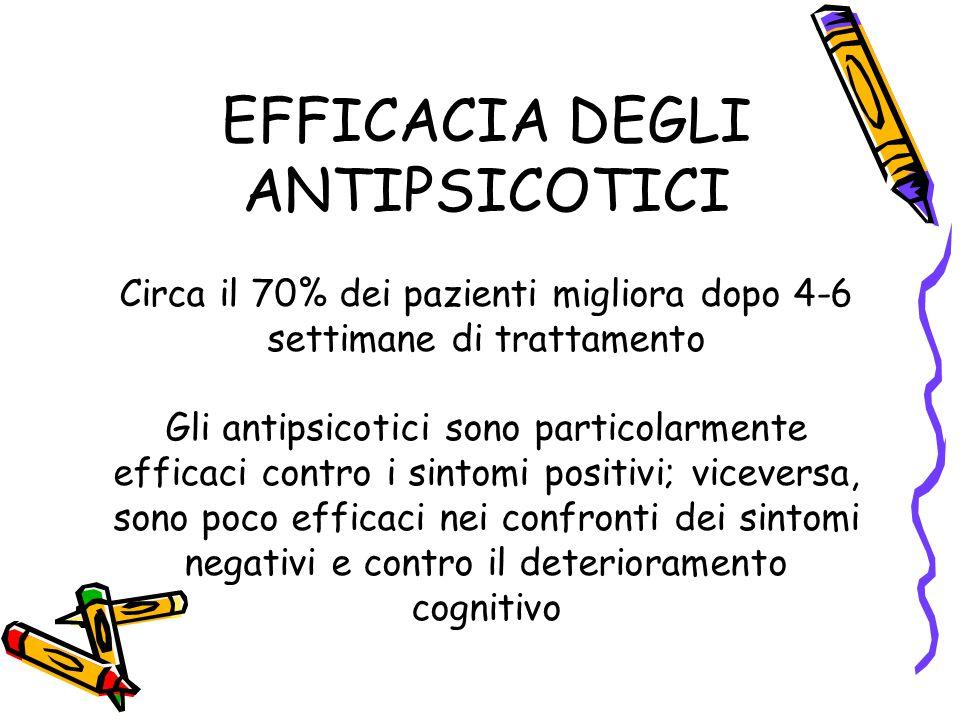 EFFICACIA DEGLI ANTIPSICOTICI Circa il 70% dei pazienti migliora dopo 4-6 settimane di trattamento Gli antipsicotici sono particolarmente efficaci con