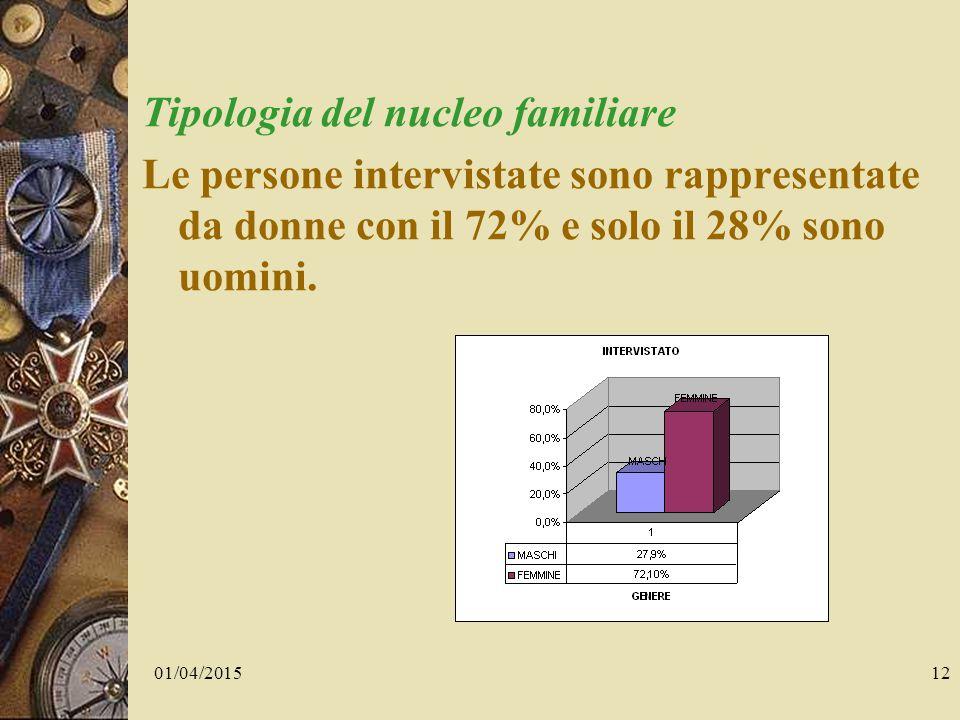 01/04/201512 Tipologia del nucleo familiare Le persone intervistate sono rappresentate da donne con il 72% e solo il 28% sono uomini.