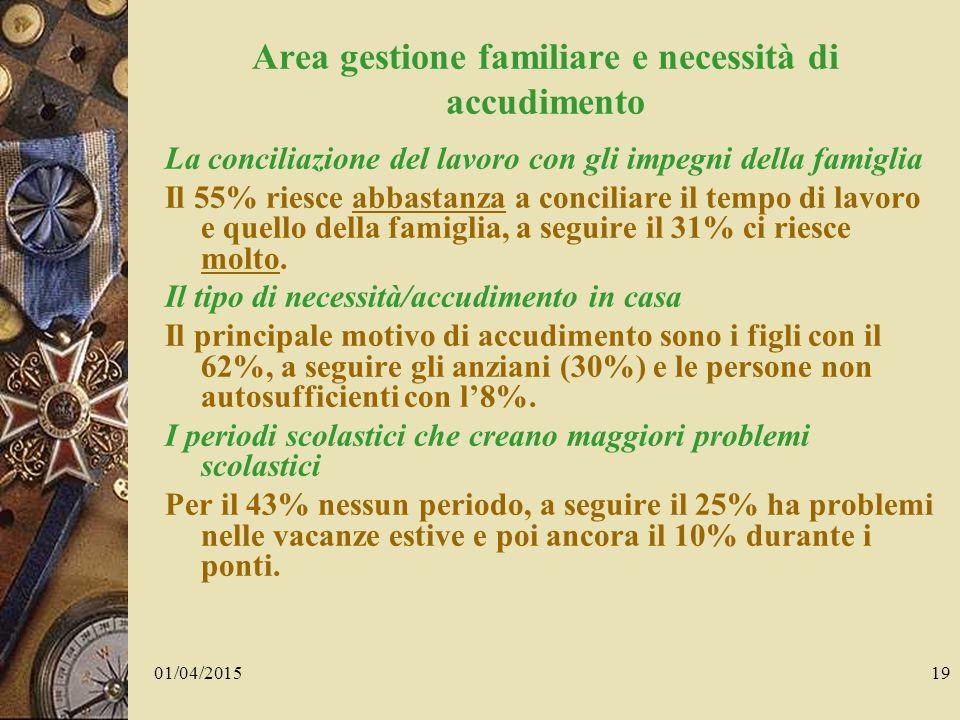 01/04/201519 Area gestione familiare e necessità di accudimento La conciliazione del lavoro con gli impegni della famiglia Il 55% riesce abbastanza a conciliare il tempo di lavoro e quello della famiglia, a seguire il 31% ci riesce molto.
