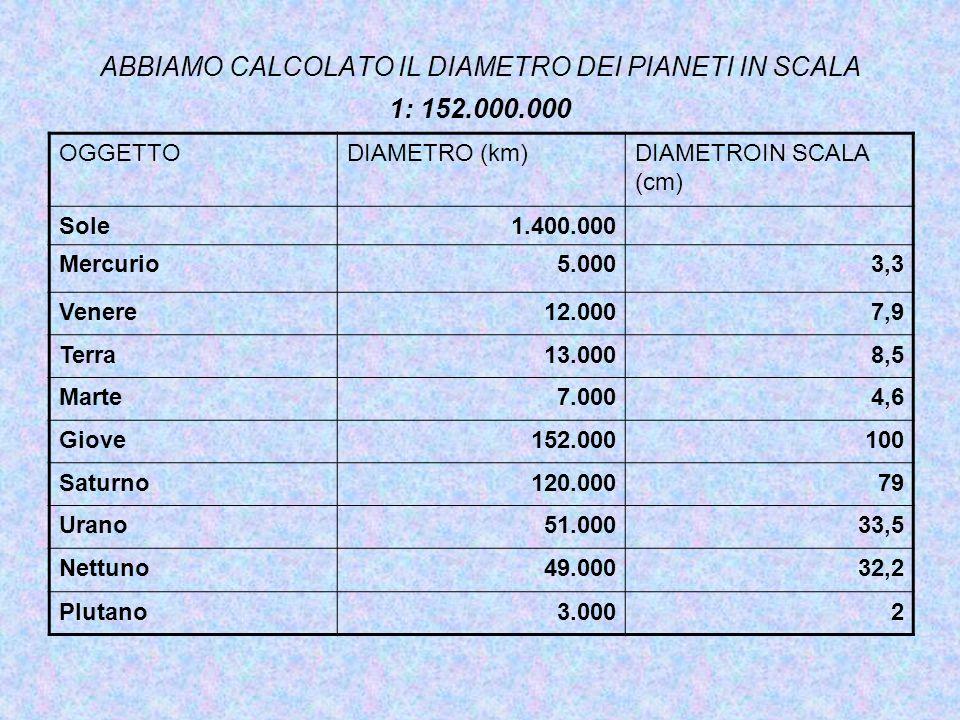 ABBIAMO CALCOLATO IL DIAMETRO DEI PIANETI IN SCALA 1: 152.000.000 OGGETTODIAMETRO (km)DIAMETROIN SCALA (cm) Sole1.400.000 Mercurio5.0003,3 Venere12.00