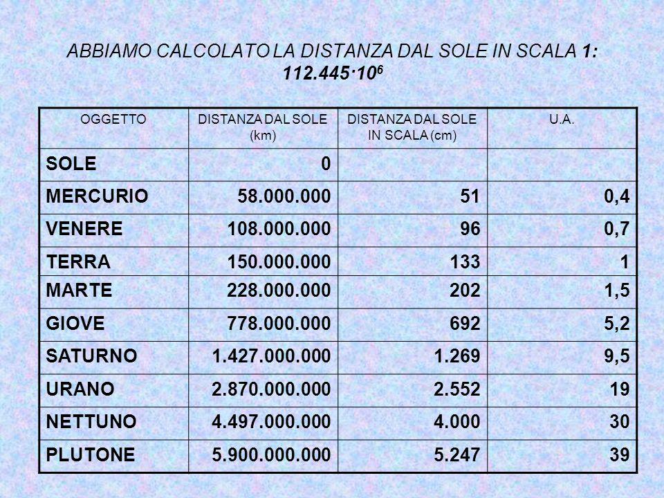 ABBIAMO CALCOLATO LA DISTANZA DAL SOLE IN SCALA 1: 112.445·10 6 OGGETTODISTANZA DAL SOLE (km) DISTANZA DAL SOLE IN SCALA (cm) U.A. SOLE0 MERCURIO58.00