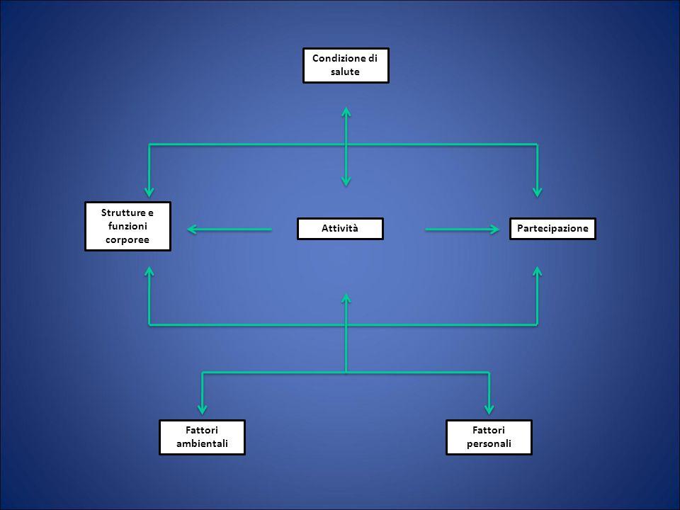 Strutture e funzioni corporee Partecipazione Condizione di salute Attività Fattori ambientali Fattori personali