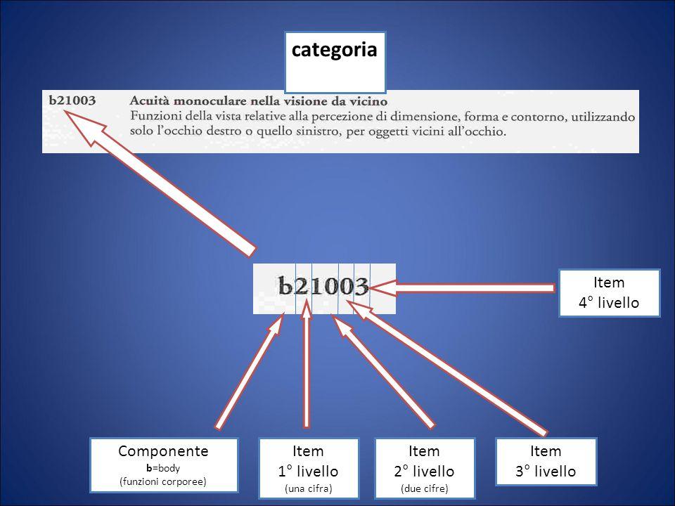 categoria Componente b=body (funzioni corporee) Item 1° livello (una cifra) Item 2° livello (due cifre) Item 3° livello Item 4° livello