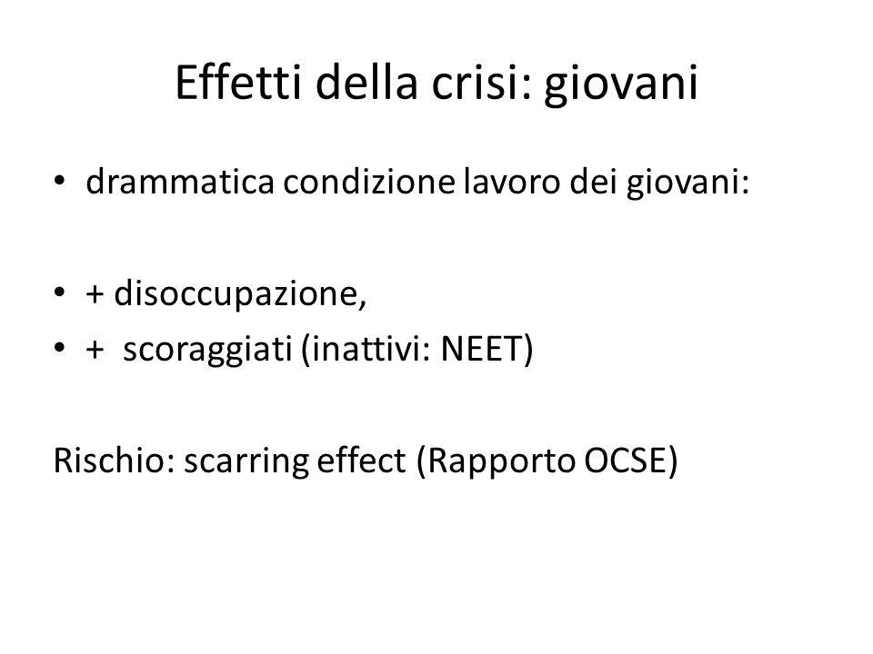 Effetti della crisi: giovani drammatica condizione lavoro dei giovani: + disoccupazione, + scoraggiati (inattivi: NEET) Rischio: scarring effect (Rapporto OCSE)
