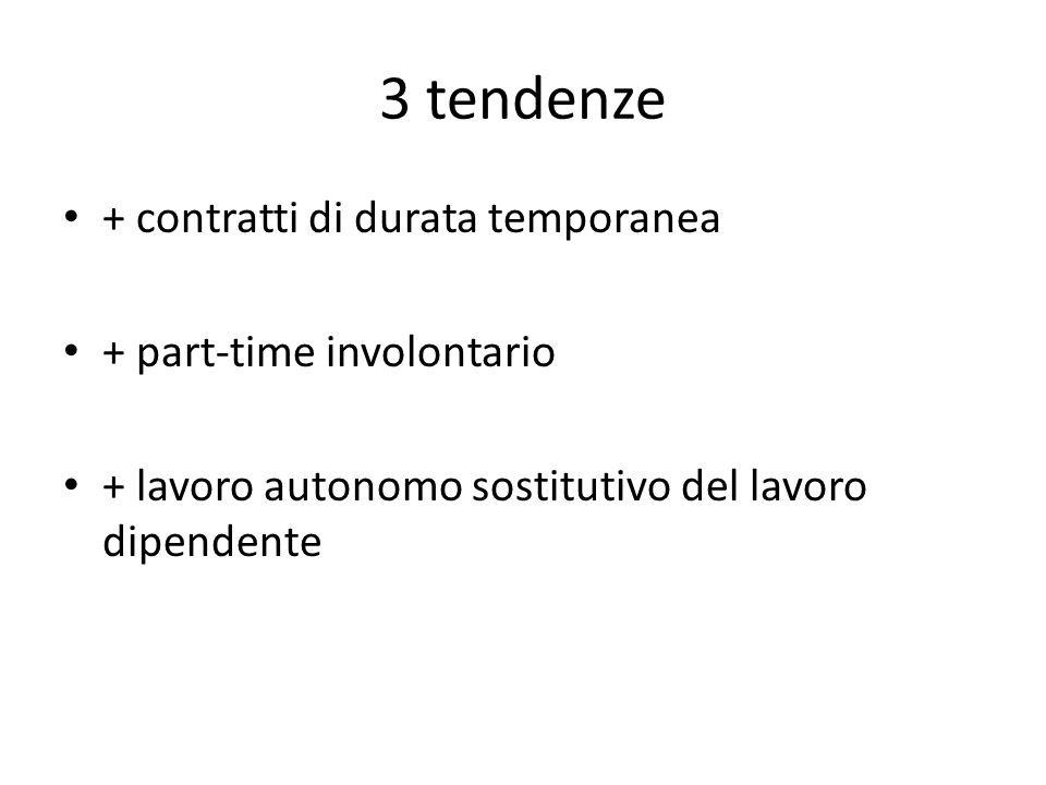 3 tendenze + contratti di durata temporanea + part-time involontario + lavoro autonomo sostitutivo del lavoro dipendente