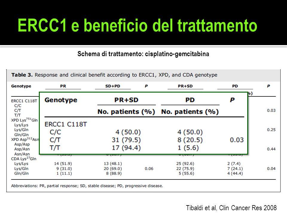 Tibaldi et al, Clin Cancer Res 2008 Schema di trattamento: cisplatino-gemcitabina
