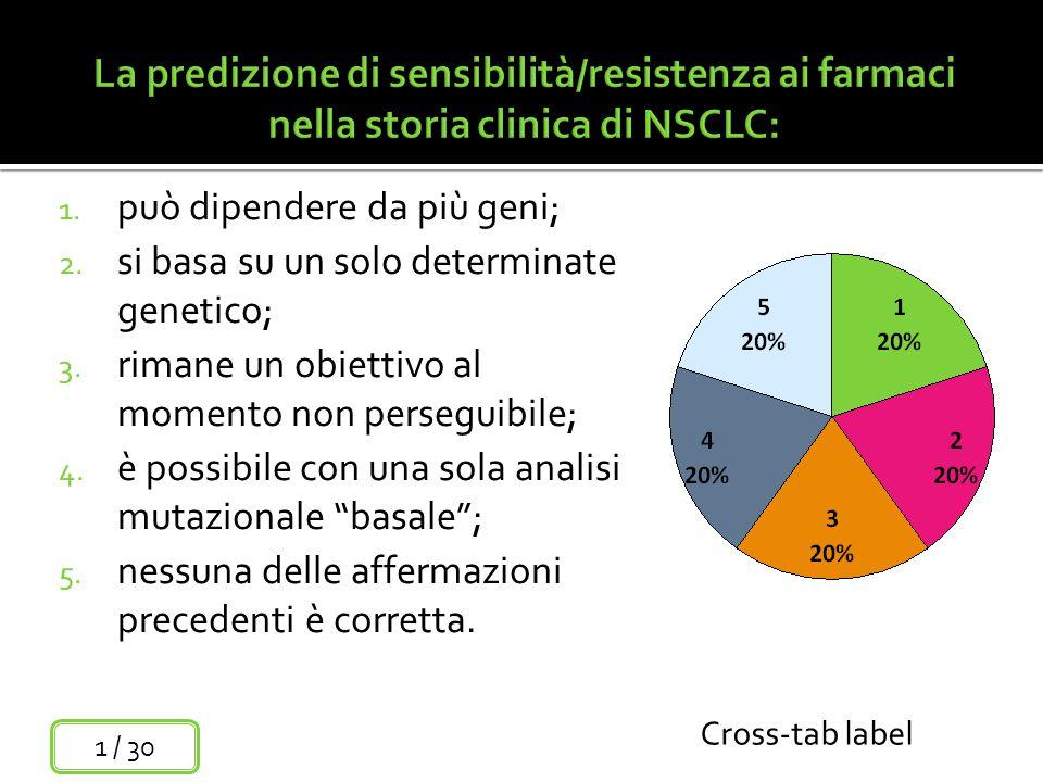 La predizione di sensibilità/resistenza ai farmaci nella storia clinica di NSCLC: 1.