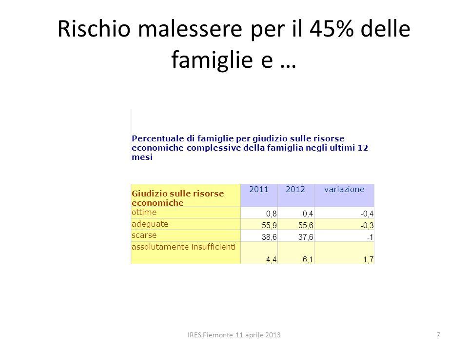 Rischio malessere per il 45% delle famiglie e … IRES Piemonte 11 aprile 20137 Percentuale di famiglie per giudizio sulle risorse economiche complessive della famiglia negli ultimi 12 mesi Giudizio sulle risorse economiche 20112012variazione ottime 0,80,4-0,4 adeguate 55,955,6-0,3 scarse 38,637,6 assolutamente insufficienti 4,46,11,7