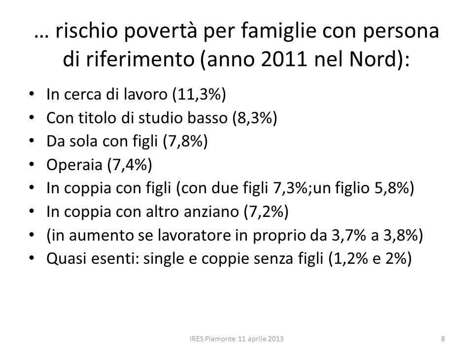 … rischio povertà per famiglie con persona di riferimento (anno 2011 nel Nord): In cerca di lavoro (11,3%) Con titolo di studio basso (8,3%) Da sola con figli (7,8%) Operaia (7,4%) In coppia con figli (con due figli 7,3%;un figlio 5,8%) In coppia con altro anziano (7,2%) (in aumento se lavoratore in proprio da 3,7% a 3,8%) Quasi esenti: single e coppie senza figli (1,2% e 2%) IRES Piemonte 11 aprile 20138