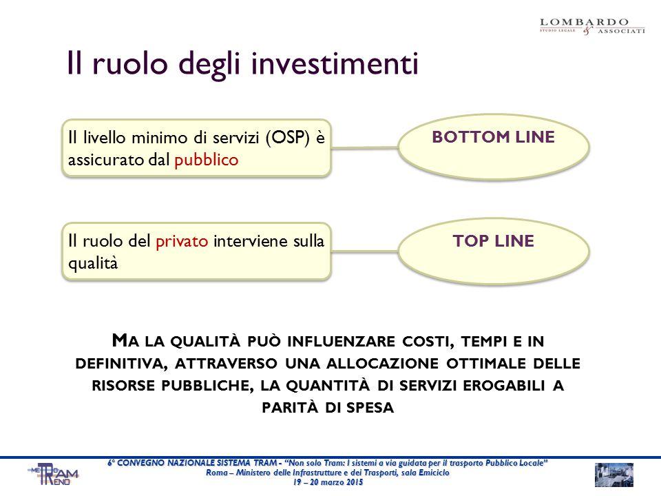 M A LA QUALITÀ PUÒ INFLUENZARE COSTI, TEMPI E IN DEFINITIVA, ATTRAVERSO UNA ALLOCAZIONE OTTIMALE DELLE RISORSE PUBBLICHE, LA QUANTITÀ DI SERVIZI EROGABILI A PARITÀ DI SPESA Il ruolo degli investimenti 6° CONVEGNO NAZIONALE SISTEMA TRAM - Non solo Tram: I sistemi a via guidata per il trasporto Pubblico Locale Roma – Ministero delle Infrastrutture e dei Trasporti, sala Emiciclo 19 – 20 marzo 2015 Il livello minimo di servizi (OSP) è assicurato dal pubblico BOTTOM LINE Il ruolo del privato interviene sulla qualità TOP LINE