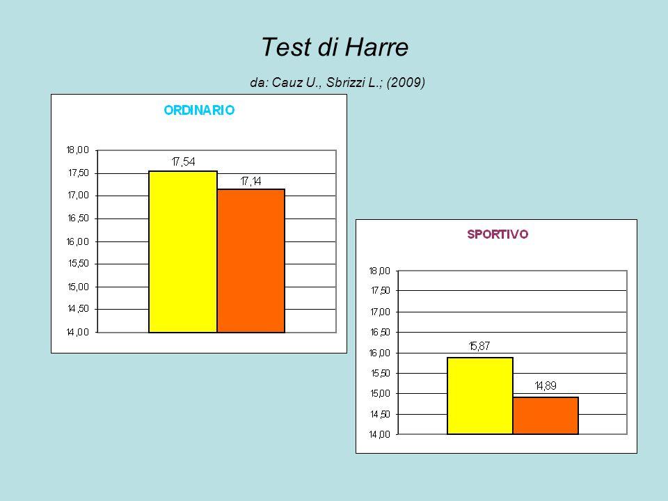Test di Harre da: Cauz U., Sbrizzi L.; (2009)