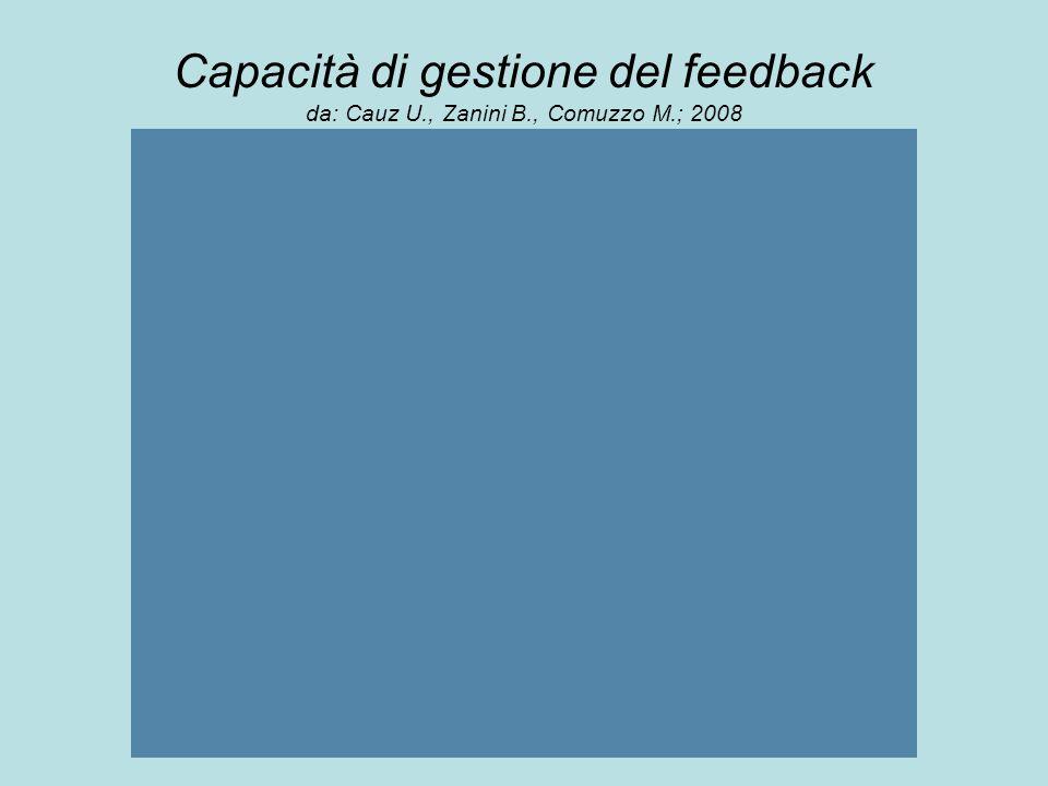 Capacità di gestione del feedback da: Cauz U., Zanini B., Comuzzo M.; 2008
