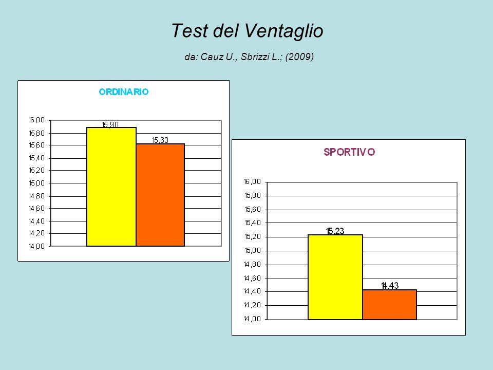 Test del Ventaglio da: Cauz U., Sbrizzi L.; (2009)