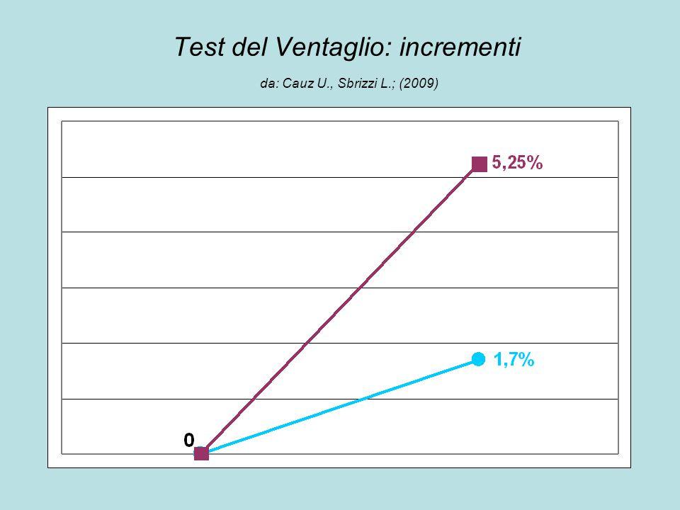 Test del Ventaglio: incrementi da: Cauz U., Sbrizzi L.; (2009)