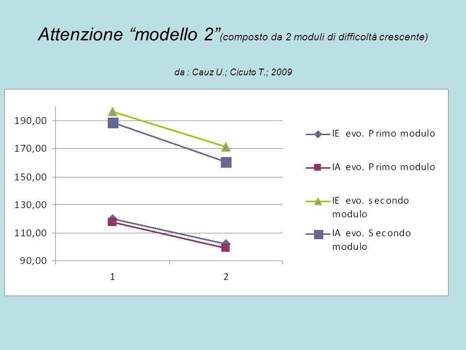 Attenzione modello 2 (composto da 2 moduli di difficoltà crescente) da : Cauz U.; Cicuto T.; 2009