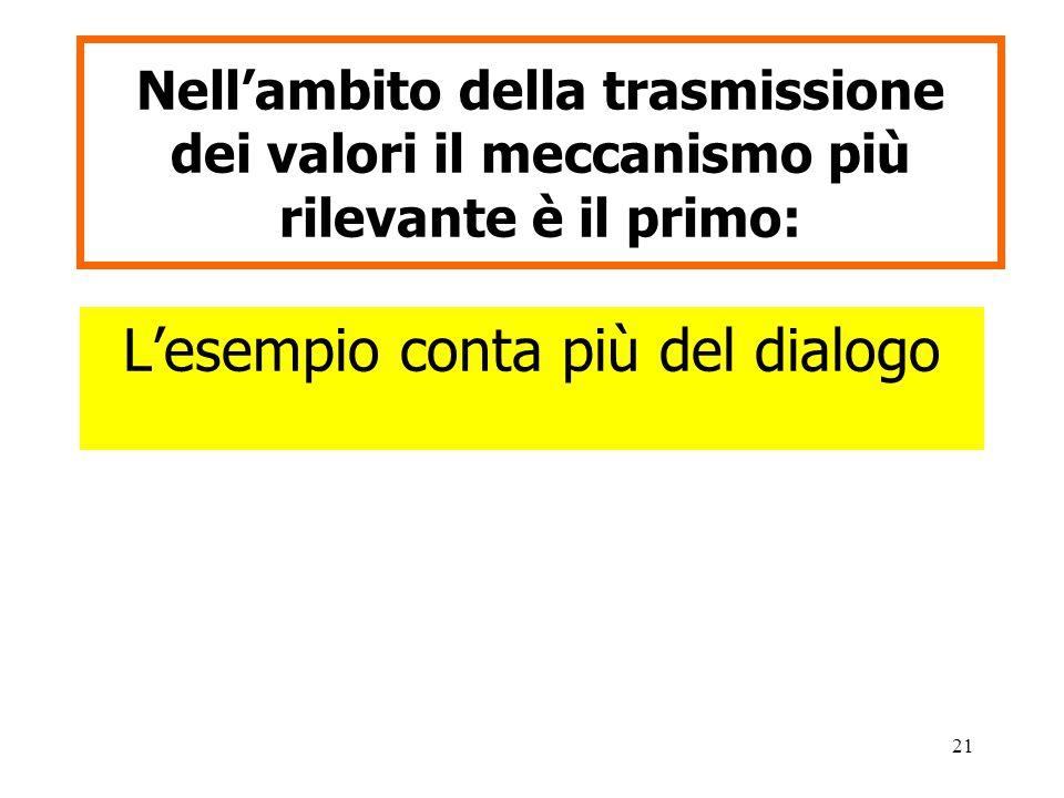 21 Nell'ambito della trasmissione dei valori il meccanismo più rilevante è il primo: L'esempio conta più del dialogo