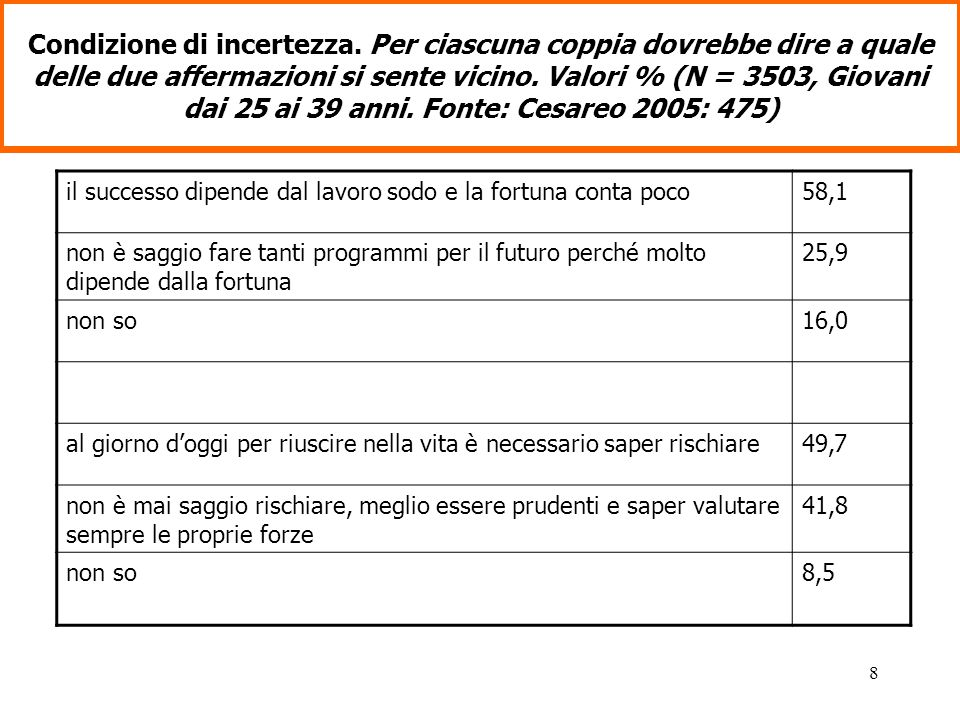 9 La famiglia per i giovani italiani Concorrenza di nuove agenzie socializzative Pluralità di modelli (famiglia lunga ; convivenze ; sindrome del figliuol prodigo ) Aspetto affettivo prevale su quello normativo Obiettivo: differenziazione reciproca tra le generazioni