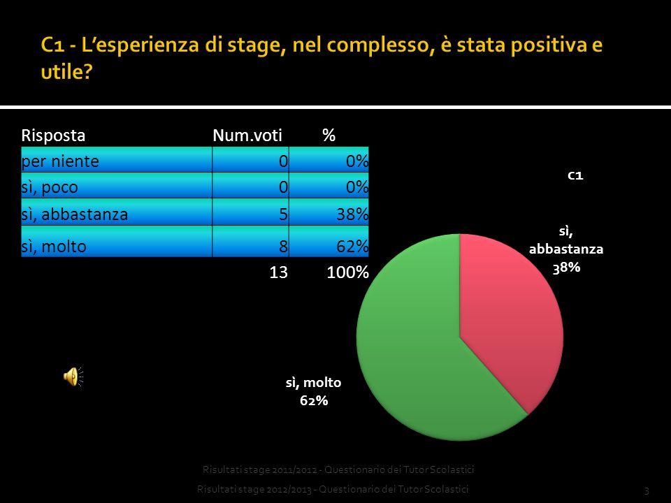 2Risultati stage 2012/2013 - Questionario dei Tutor Scolastici Questionario di valutazione compilato da n. 13 Tutor Scolastici al termine dello stage