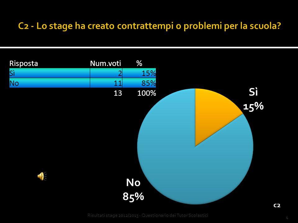 3 RispostaNum.voti% per niente00% sì, poco00% sì, abbastanza538% sì, molto862% 13100% Risultati stage 2011/2012 - Questionario dei Tutor Scolastici Risultati stage 2012/2013 - Questionario dei Tutor Scolastici