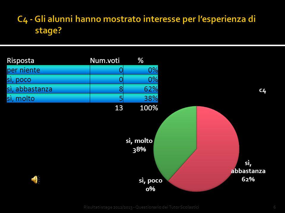 5 RispostaNum.voti% Sì1077% No323% 13100% Risultati stage 2012/2013 - Questionario dei Tutor Scolastici