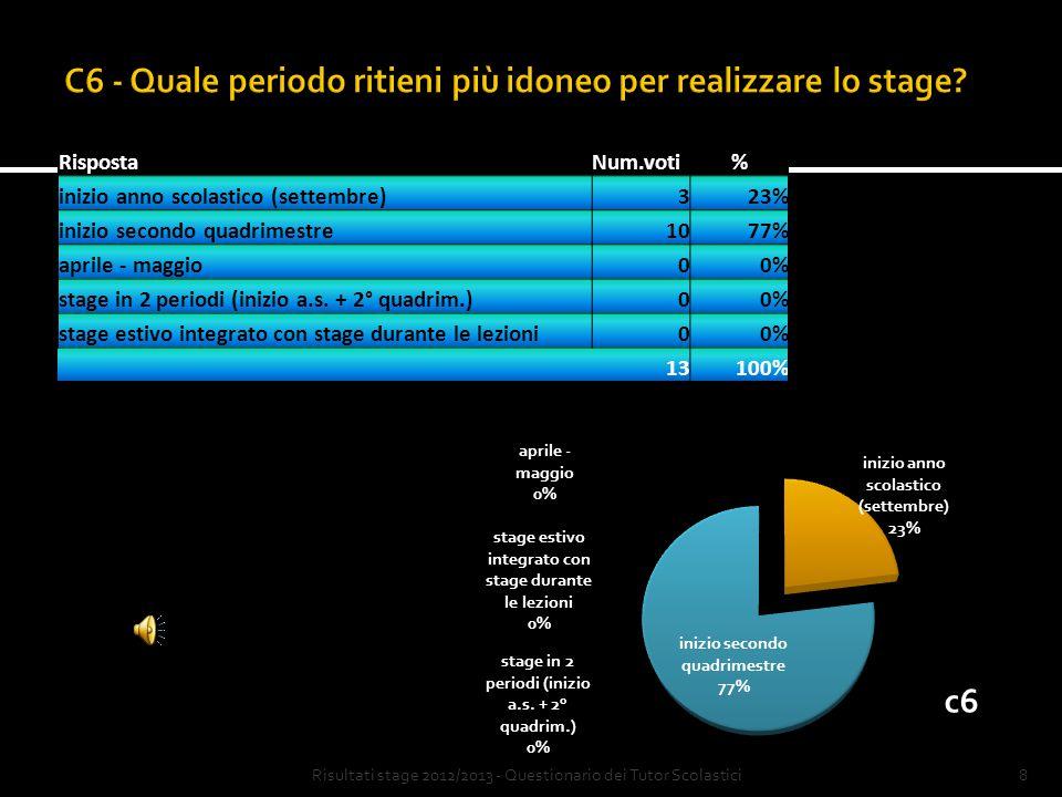 7 RispostaNum.voti% Sì1292% No18% 13100% Risultati stage 2012/2013 - Questionario dei Tutor Scolastici