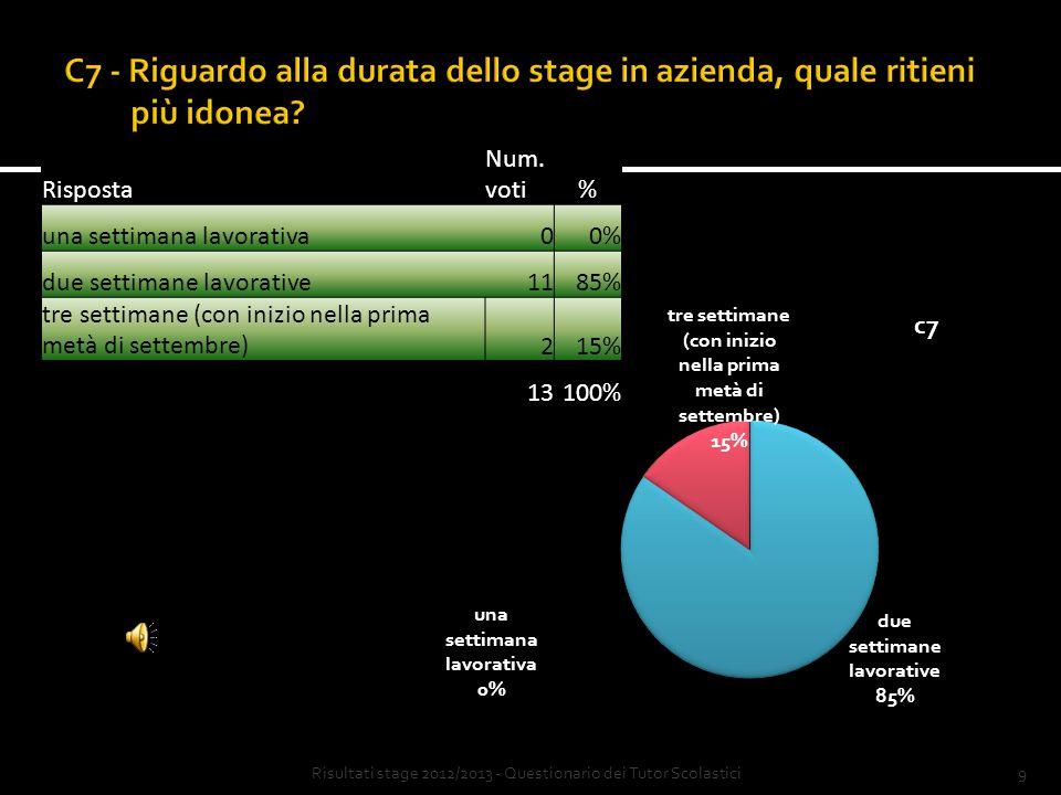 8 Risposta Num.voti% inizio anno scolastico (settembre) 323% inizio secondo quadrimestre 1077% aprile - maggio 00% stage in 2 periodi (inizio a.s. + 2