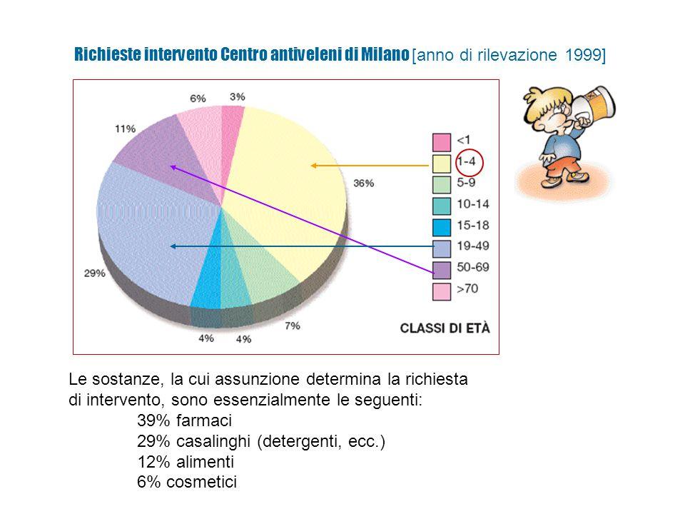 Le sostanze, la cui assunzione determina la richiesta di intervento, sono essenzialmente le seguenti: 39% farmaci 29% casalinghi (detergenti, ecc.) 12% alimenti 6% cosmetici