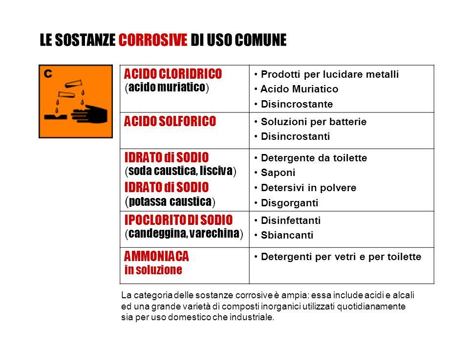 ACIDO CLORIDRICO ( acido muriatico ) Prodotti per lucidare metalli Acido Muriatico Disincrostante ACIDO SOLFORICO Soluzioni per batterie Disincrostanti IDRATO di SODIO ( soda caustica, lisciva ) IDRATO di SODIO ( potassa caustica ) Detergente da toilette Saponi Detersivi in polvere Disgorganti IPOCLORITO DI SODIO ( candeggina, varechina ) Disinfettanti Sbiancanti AMMONIACA in soluzione Detergenti per vetri e per toilette La categoria delle sostanze corrosive è ampia: essa include acidi e alcali ed una grande varietà di composti inorganici utilizzati quotidianamente sia per uso domestico che industriale.