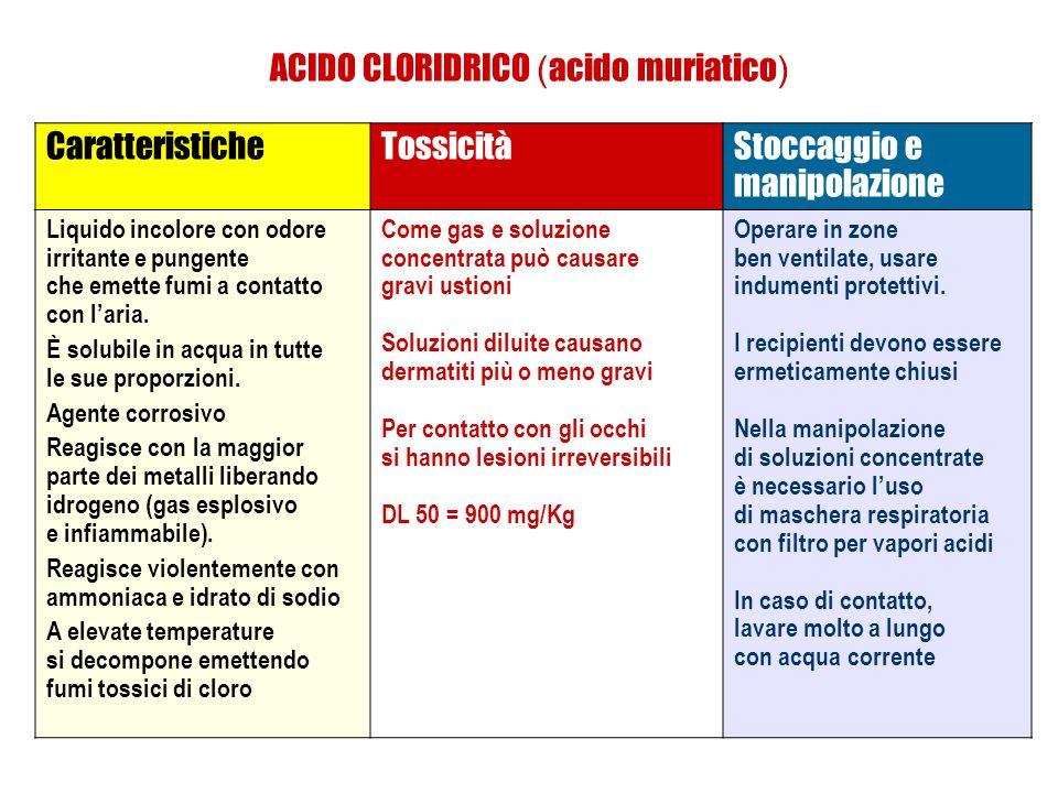 ACIDO CLORIDRICO ( acido muriatico ) CaratteristicheTossicitàStoccaggio e manipolazione Liquido incolore con odore irritante e pungente che emette fumi a contatto con l'aria.