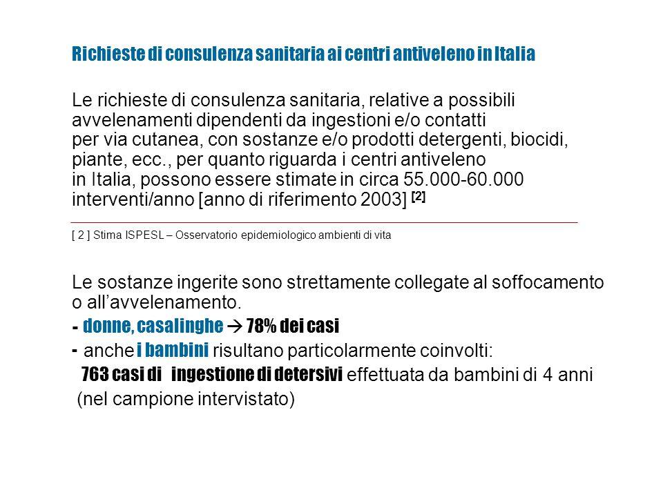 Le richieste di consulenza sanitaria, relative a possibili avvelenamenti dipendenti da ingestioni e/o contatti per via cutanea, con sostanze e/o prodotti detergenti, biocidi, piante, ecc., per quanto riguarda i centri antiveleno in Italia, possono essere stimate in circa 55.000-60.000 interventi/anno [anno di riferimento 2003] [2] [ 2 ] Stima ISPESL – Osservatorio epidemiologico ambienti di vita Richieste di consulenza sanitaria ai centri antiveleno in Italia Le sostanze ingerite sono strettamente collegate al soffocamento o all'avvelenamento.