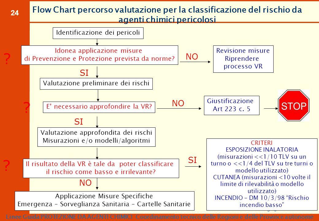 24 Identificazione dei pericoli Idonea applicazione misure di Prevenzione e Protezione prevista da norme? ? Revisione misure Riprendere processo VR NO