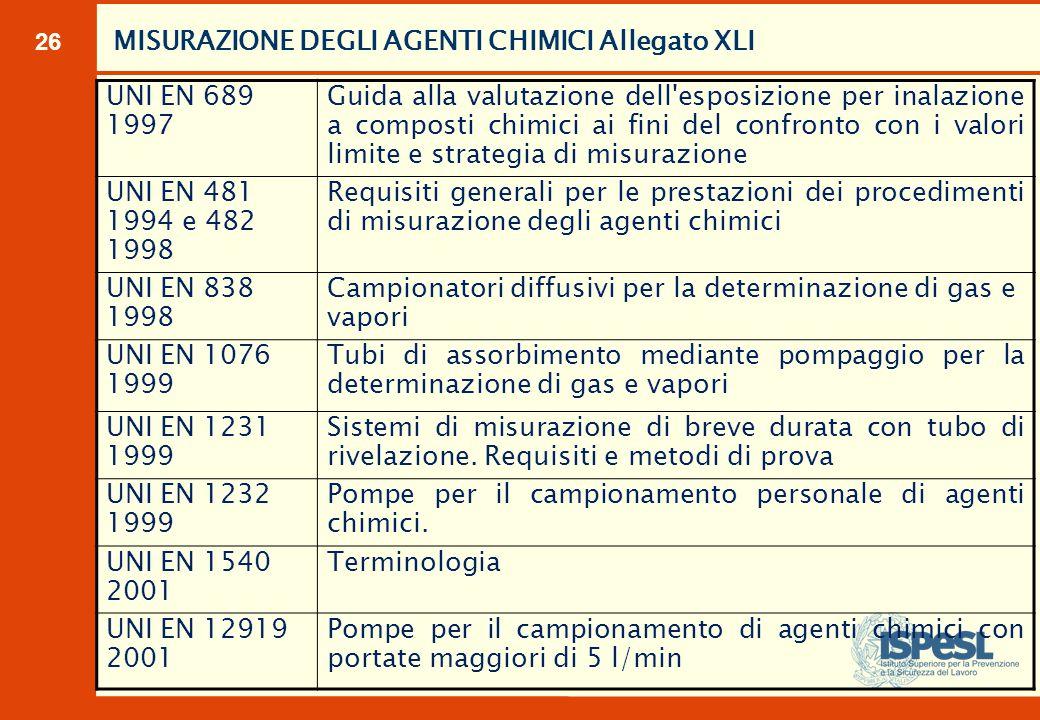 26 MISURAZIONE DEGLI AGENTI CHIMICI Allegato XLI UNI EN 689 1997 Guida alla valutazione dell'esposizione per inalazione a composti chimici ai fini del