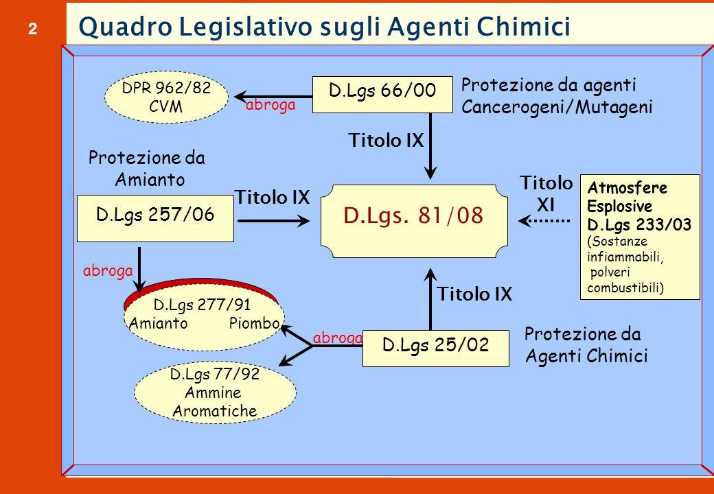 2 Quadro Legislativo sugli Agenti Chimici D.Lgs 25/02 D.Lgs 77/92 Ammine Aromatiche D.Lgs 277/91 Amianto Piombo Protezione da Agenti Chimici D.Lgs 66/