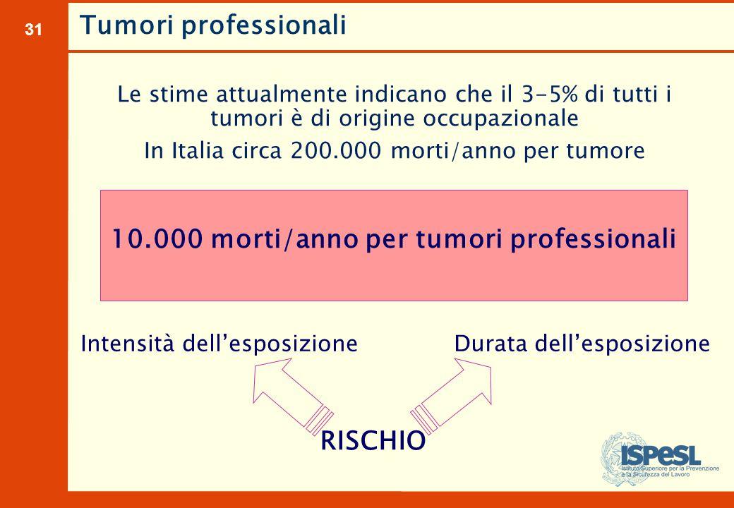 31 Tumori professionali Le stime attualmente indicano che il 3-5% di tutti i tumori è di origine occupazionale In Italia circa 200.000 morti/anno per