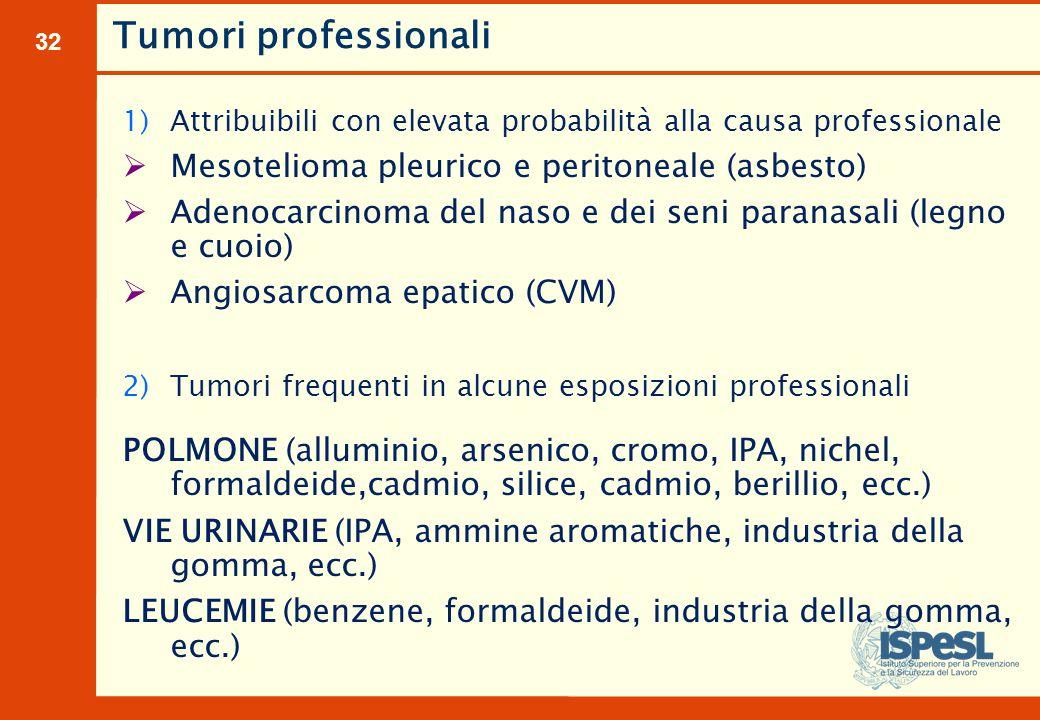 32 1)Attribuibili con elevata probabilità alla causa professionale  Mesotelioma pleurico e peritoneale (asbesto)  Adenocarcinoma del naso e dei seni