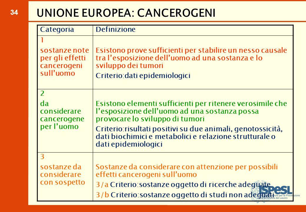 34 UNIONE EUROPEA: CANCEROGENI CategoriaDefinizione 1 sostanze note per gli effetti cancerogeni sull'uomo Esistono prove sufficienti per stabilire un