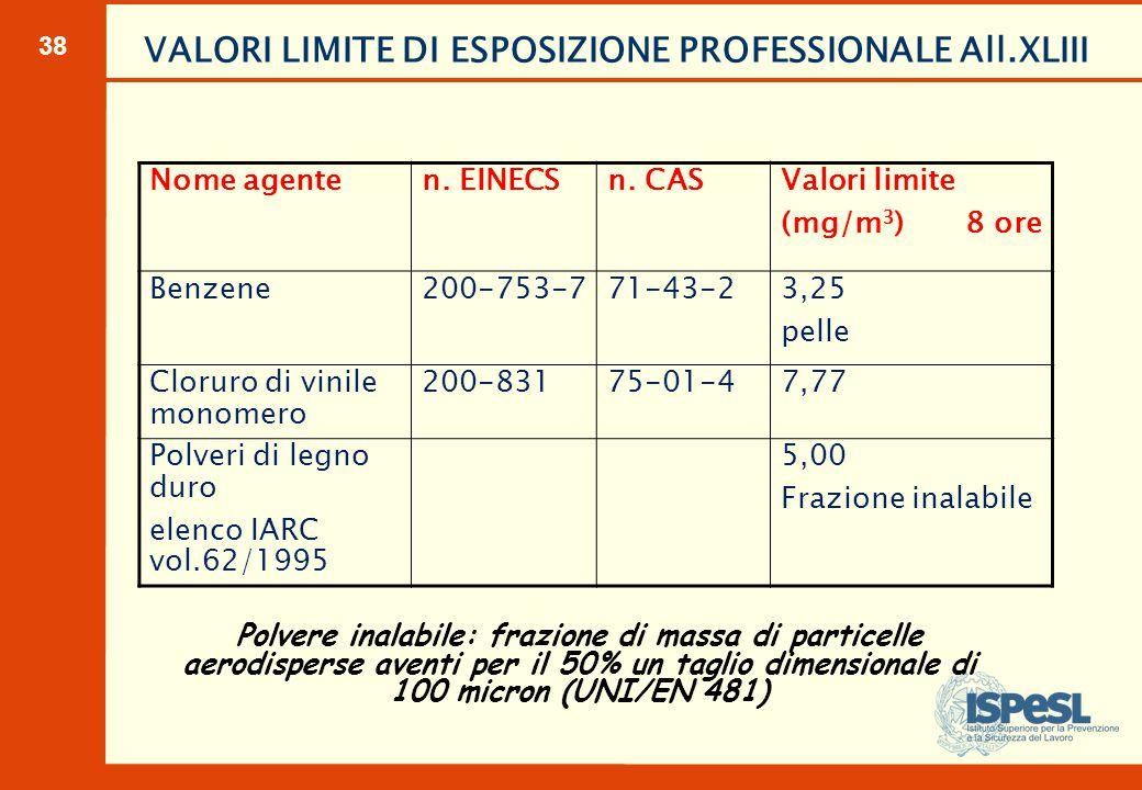 38 VALORI LIMITE DI ESPOSIZIONE PROFESSIONALE All.XLIII Nome agenten. EINECSn. CAS Valori limite (mg/m 3 ) 8 ore Benzene200-753-771-43-2 3,25 pelle Cl