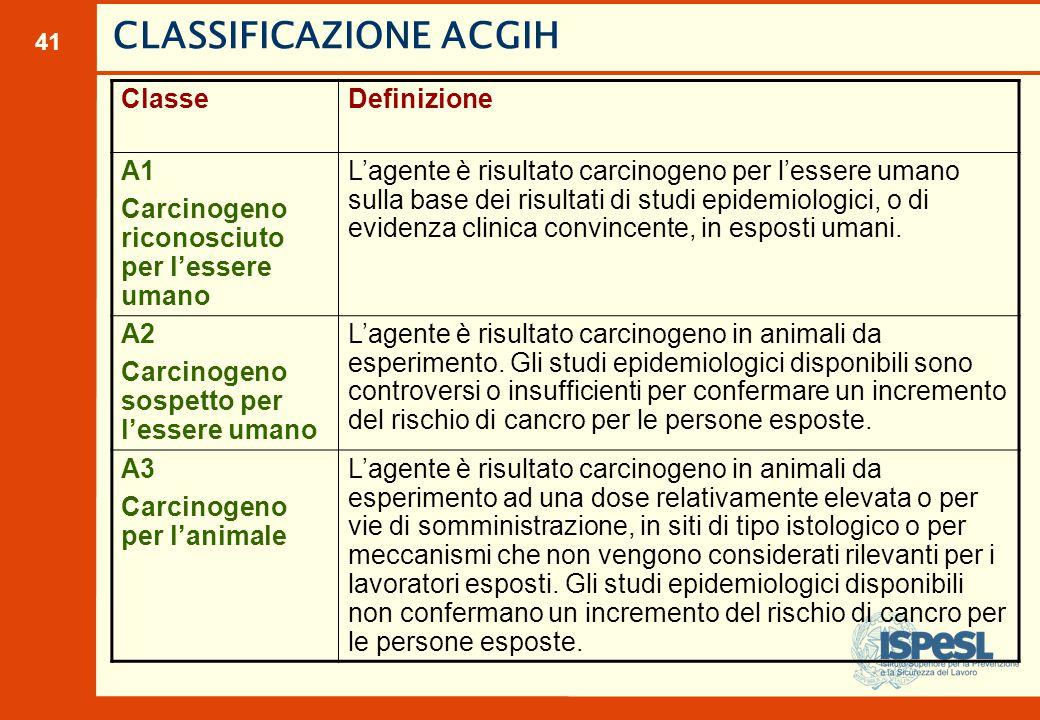 41 CLASSIFICAZIONE ACGIH ClasseDefinizione A1 Carcinogeno riconosciuto per l'essere umano L'agente è risultato carcinogeno per l'essere umano sulla ba