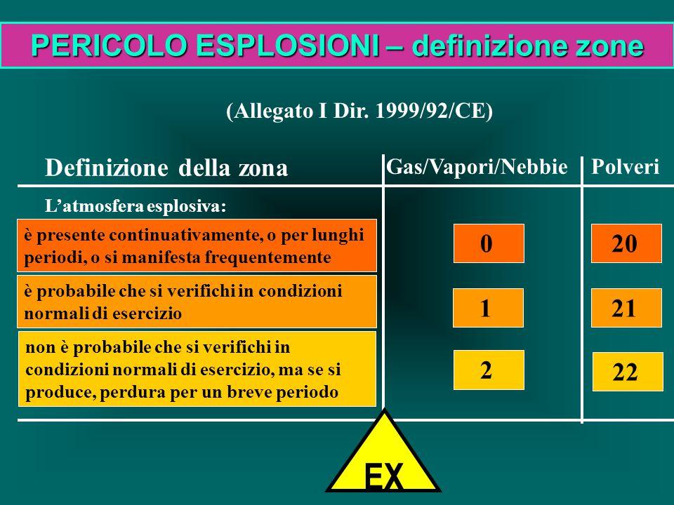 (Allegato I Dir. 1999/92/CE) Definizione della zona L'atmosfera esplosiva: Gas/Vapori/Nebbie è presente continuativamente, o per lunghi periodi, o si