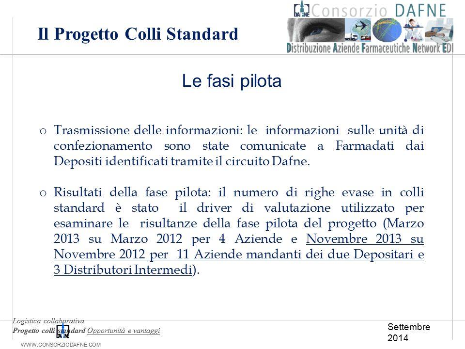 WWW.CONSORZIODAFNE.COM Le fasi pilota o Trasmissione delle informazioni: le informazioni sulle unità di confezionamento sono state comunicate a Farmad