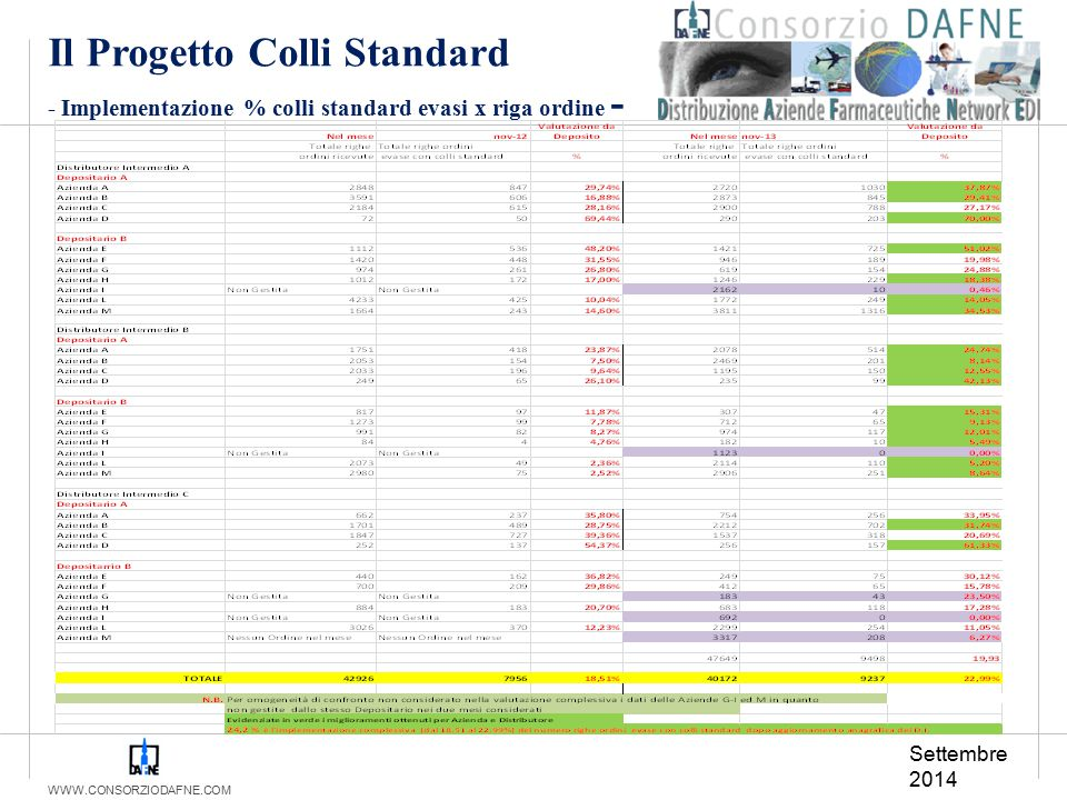 WWW.CONSORZIODAFNE.COM Settembre 2014 Il Progetto Colli Standard - Implementazione % colli standard evasi x riga ordine -
