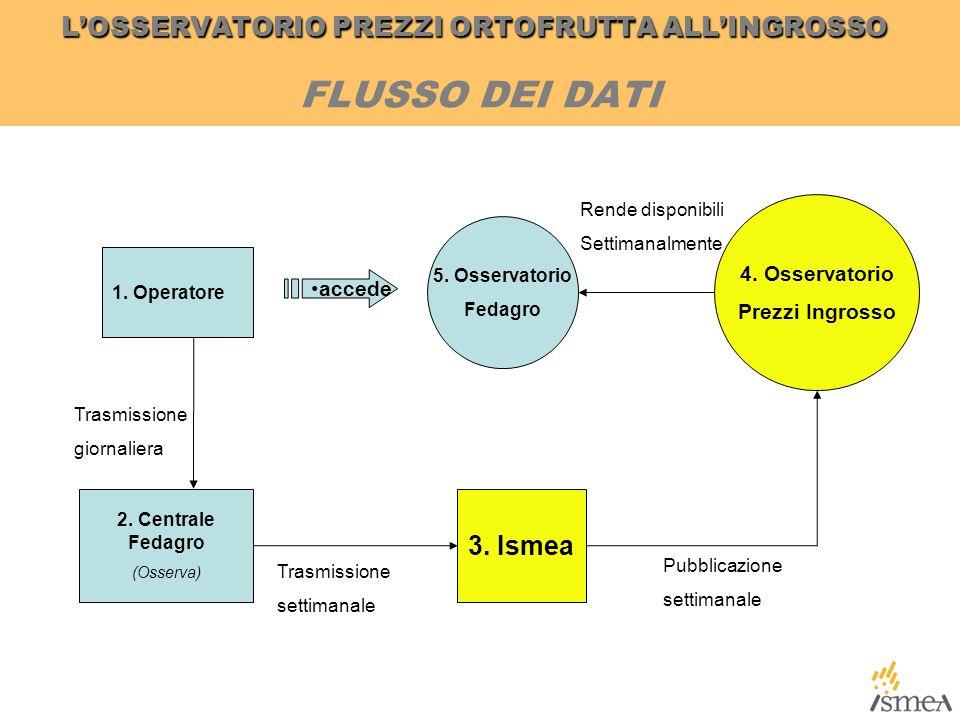 3. Ismea 2. Centrale Fedagro (Osserva) 1. Operatore 4.