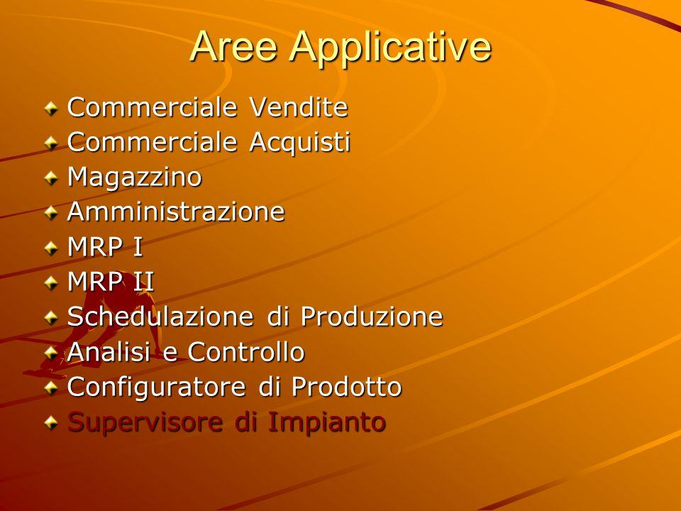 Aree Applicative Commerciale Vendite Commerciale Acquisti MagazzinoAmministrazione MRP I MRP II Schedulazione di Produzione Analisi e Controllo Config