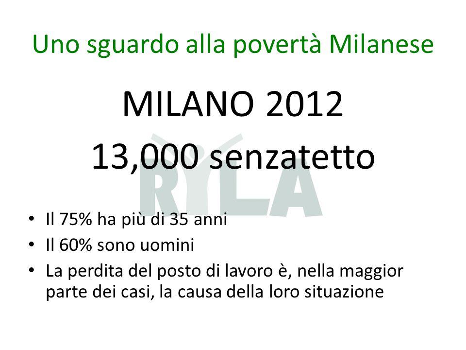 Uno sguardo alla povertà Milanese MILANO 2012 13,000 senzatetto Il 75% ha più di 35 anni Il 60% sono uomini La perdita del posto di lavoro è, nella maggior parte dei casi, la causa della loro situazione